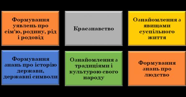 http://www.rzhyschiv-dnz-kalynka.edukit.kiev.ua/files2/images/moya_stornka/risunok1.png?size=10